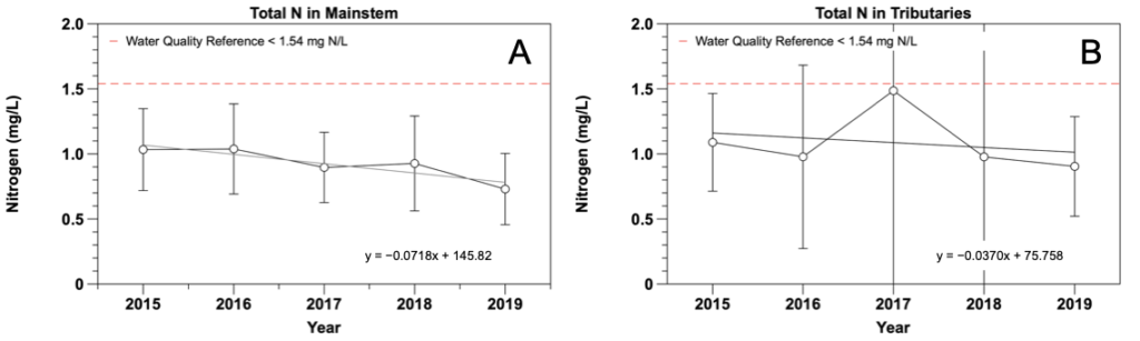 Figure 2.18 Yearly total nitrogen concentrations from 2015 to 2019 in the A. LSJR mainstem and B. the tributaries of the LSJR. Data are presented as mean values ± standard deviations.