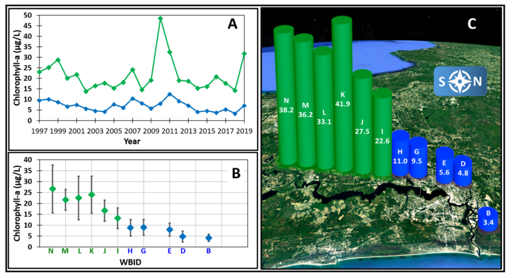 Figure 2.22 Annual averages of chlorophyll-a concentrations in the freshwater section and the marine/estuarine reach for 1997-2019.  Blue denotes marine/estuarine data and green denotes freshwater data.  A. Annual averages per year.  B. Averages of annual averages for each WBID. For each WBID, the annual averages for all years were averaged, and the error bars represent the standard deviations for each average of averages.  C. Averages (µg/L) for each WBID for 2019; data situated from south to north to show approximate locations of each WBID along the river. WBIDs A, C and F are not included due to lack of data from 2016 to present, 2014 to present, and 2009 to present, respectively.