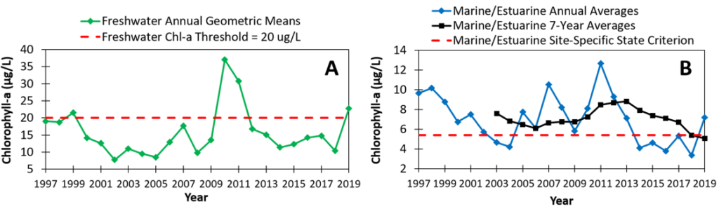 Figure 2.23 Annual chlorophyll-a concentrations compared to threshold values in the Lower St. Johns River mainstem. A. Annual geometric means in the freshwater section; and B. Annual and 7-year averages in the marine/estuarine reach. The dashed lines represent the chlorophyll-a thresholds; 5.4 µg/L for the marine and estuarine portions (State criterion), and 20 µg/L for the freshwater portions (River Report threshold).
