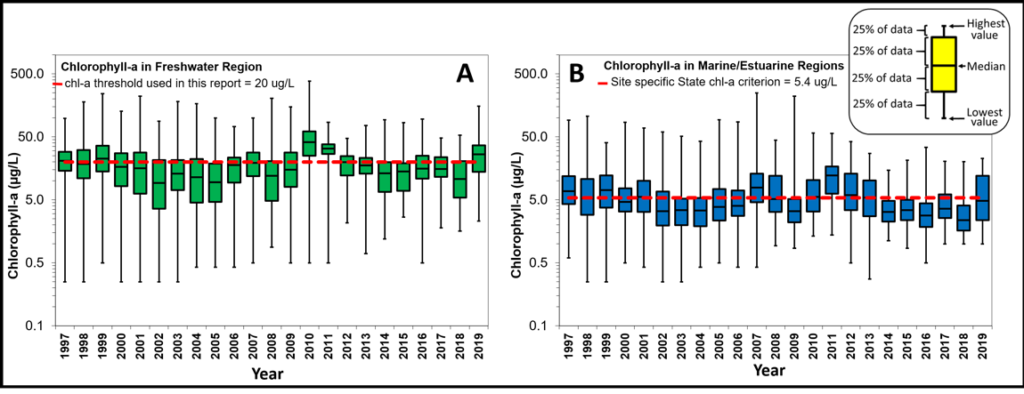 Figure 2.24 Yearly chlorophyll-a concentrations with an emphasis on the spread of the data in the Lower St. Johns River mainstem for freshwater and marine/estuarine regions. The dashed red lines represent the chlorophyll-a thresholds. Data are presented as box-and-whiskers plots that show the data compiled into 25% intervals (inset).  The median value is the number where 50% of the data is above, and 50% of the data is below, and is indicated by the horizontal line in the center of the boxes.  Whiskers indicate the ranges of the highest and lowest 25% of the data, including the maximum and minimum values. Note logarithmic scale on y-axis.