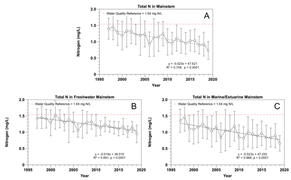 Figure 2.9 Yearly total nitrogen concentrations from 1997 to 2019 in the A. LSJR mainstem and its tributaries, B. the predominantly freshwater portion of the LSJR mainstem, and C. the predominantly marine/estuarine region of the LSJR mainstem. Data are presented as mean values ± standard deviations.