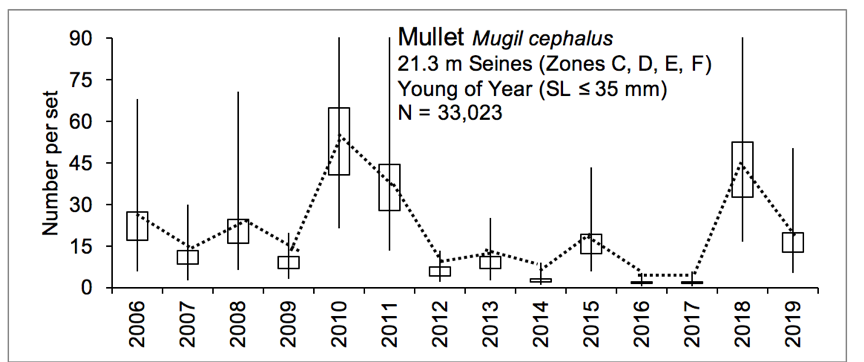 Figure 3.12 Number of young of year striped mullet caught within the lower basin of the St. Johns River from 2006-2019. The N value indicates the total number of sets completed for the time period (FWRI 2020a). Young of year striped mullet were sampled during a recruitment window from January to April with 21.3 m seines (mesh size of 3.2 mm) that target the small fish. YOY were caught in zones C, D, E, and F (Figure 3.2 Sampling Zone Map). *Starts in 2006 due to no expansion sampling in Zones E and F in Jan-Apr 2005.