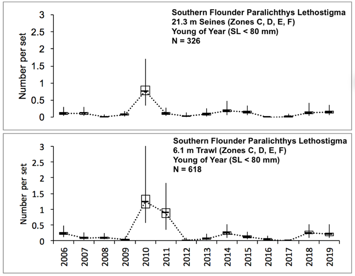 Figure 3.14 Number of young of year southern flounder caught within the lower basin of the St. Johns River from 2006-2019 (two gear types compared). The N value indicates the total number of sets completed for the time period (FWRI 2020a). Young of year southern flounder were sampled during a recruitment window from February to June with 21.3 m seines and 6.1 m otter trawls (mesh size of 3.2 mm) that both target the small fish. YOY were caught in zones C, D, E, and F. (Figure 3.2 Sampling Zone Map).