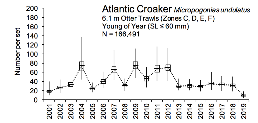 Figure 3.18 Number of young of year Atlantic croaker caught within the lower basin of the St. Johns River from 2001-2019. The N value indicates the total number of sets completed for the time period (FWRI 2020a). Young of year red drum were sampled over a split year recruitment window from October to April with 6.1 m otter trawls (cod end mesh size of 3.2 mm). Note that 2017 includes October to December but not Jan-April 2018. YOY were caught in zones C, D, E, and F. (Figure 3.2 Sampling Zone Map).