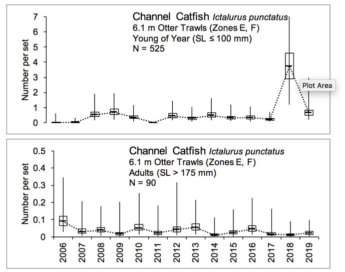 Figure 3.9 Number of young of year channel catfish caught within the lower basin of the St. Johns River from 2006-2019. The N value indicates the total number of sets completed for the time period (FWRI 2020a). Young of year channel catfish were sampled during a recruitment window from September to December with 6.1 m otter trawls that have a cod end with a mesh size of 3.2 mm (this gear targets the small fish). YOY were caught in zones E and F (Figure 3.2 Sampling Zone Map).