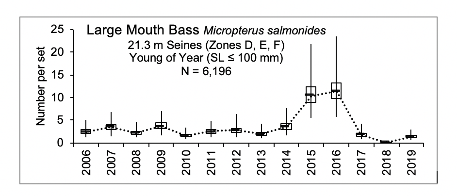 Figure 3.7 Number of young of year largemouth bass caught within the lower basin of the St. Johns River from 2006-2019. The N value indicates the total number of sets completed for the time period (FWRI 2020a). Young of year LMB were sampled during a recruitment window from April to August with 21.3 m seins and a mesh size of 3.2 mm (this gear targets the small fish). YOY were caught in zones D, E, and F at shallow depths ≤1.8 m (Figure 3.2 Sampling Zone Map).