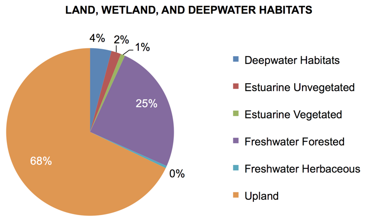 Figure 1.2 Total percentages for land, wetland, and deepwater habitats within the Lower St. Johns River Basin, Florida. (Source: SJRWMD Wetlands and Deep Water Habitats GIS Maps, 1972-1980; SJRWMD 2007)